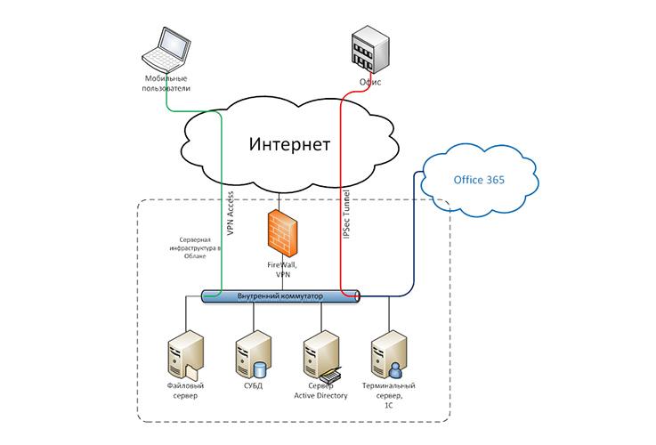 добавить сервер в бесплатный хостинг